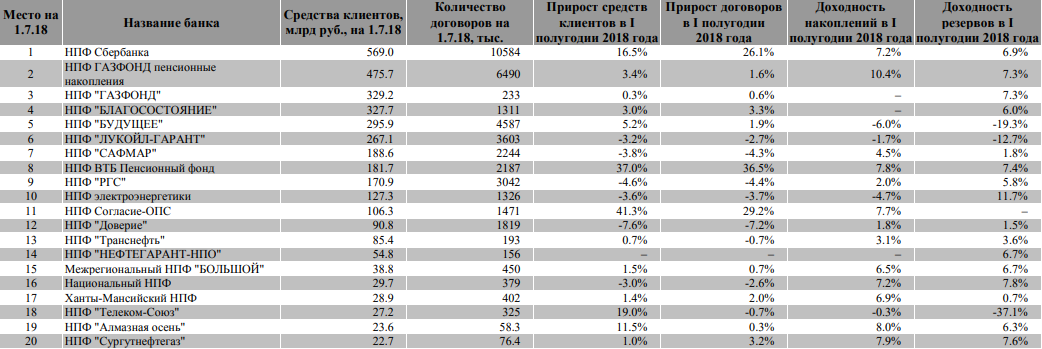 20-krupnejshih-rossijskih-npf.png